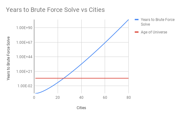 Years to Brute Force Solve vs Cities (1)